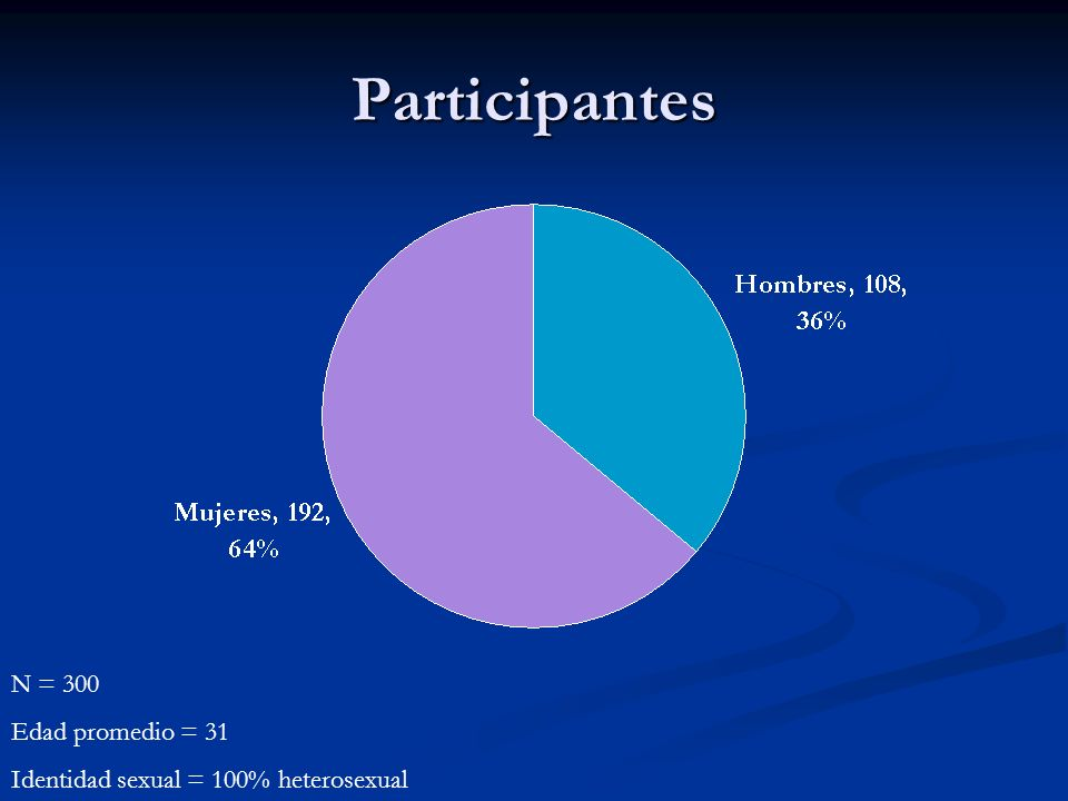 Participantes N = 300 Edad promedio = 31