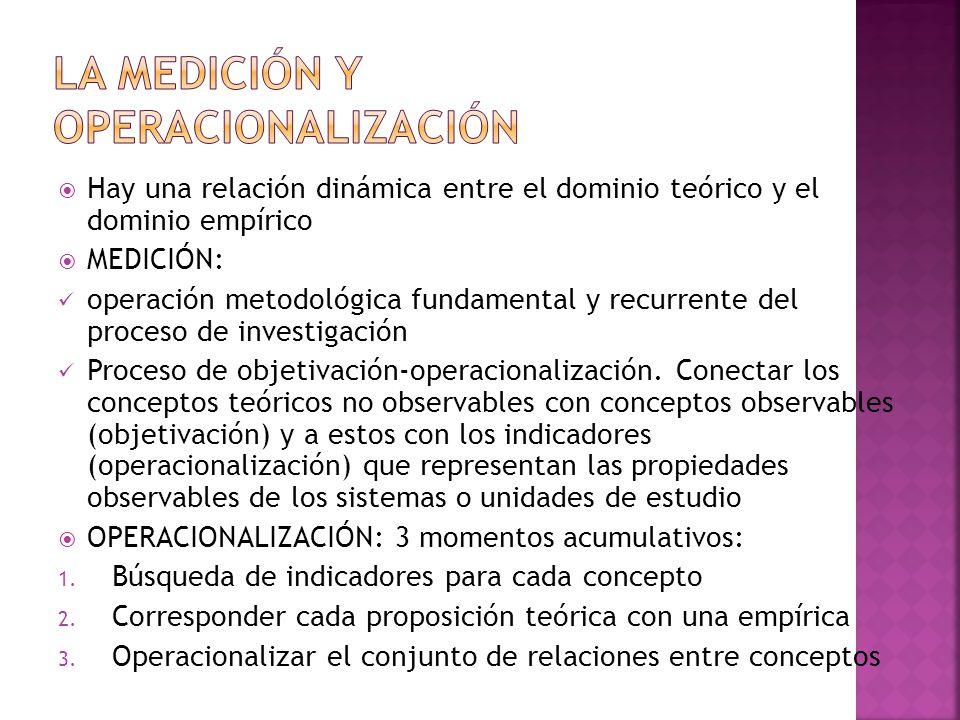 La medición y operacionalización