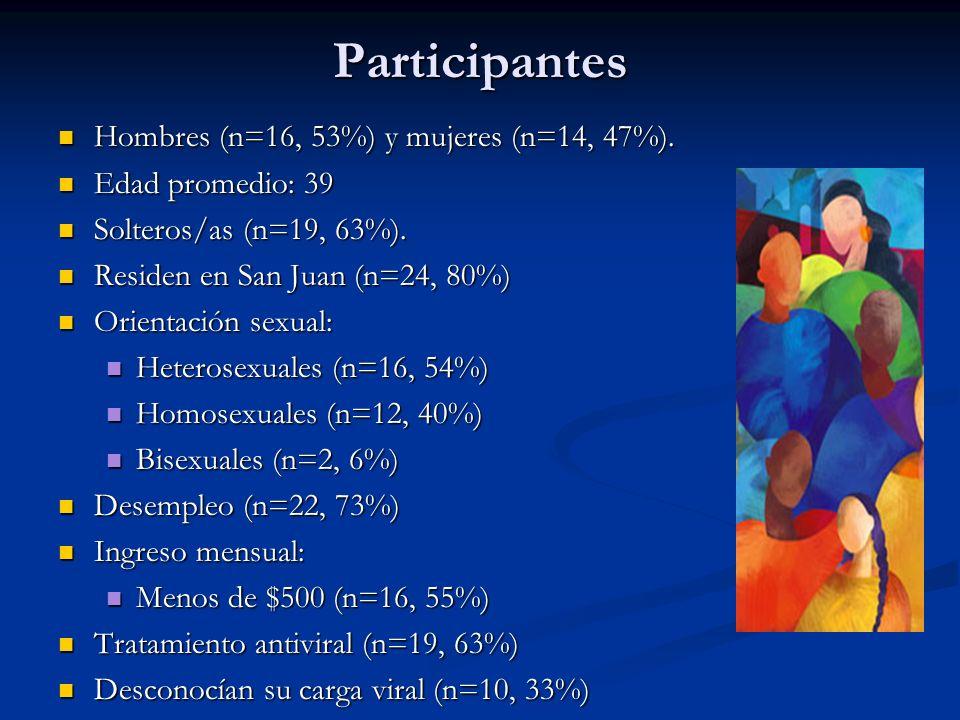 Participantes Hombres (n=16, 53%) y mujeres (n=14, 47%).