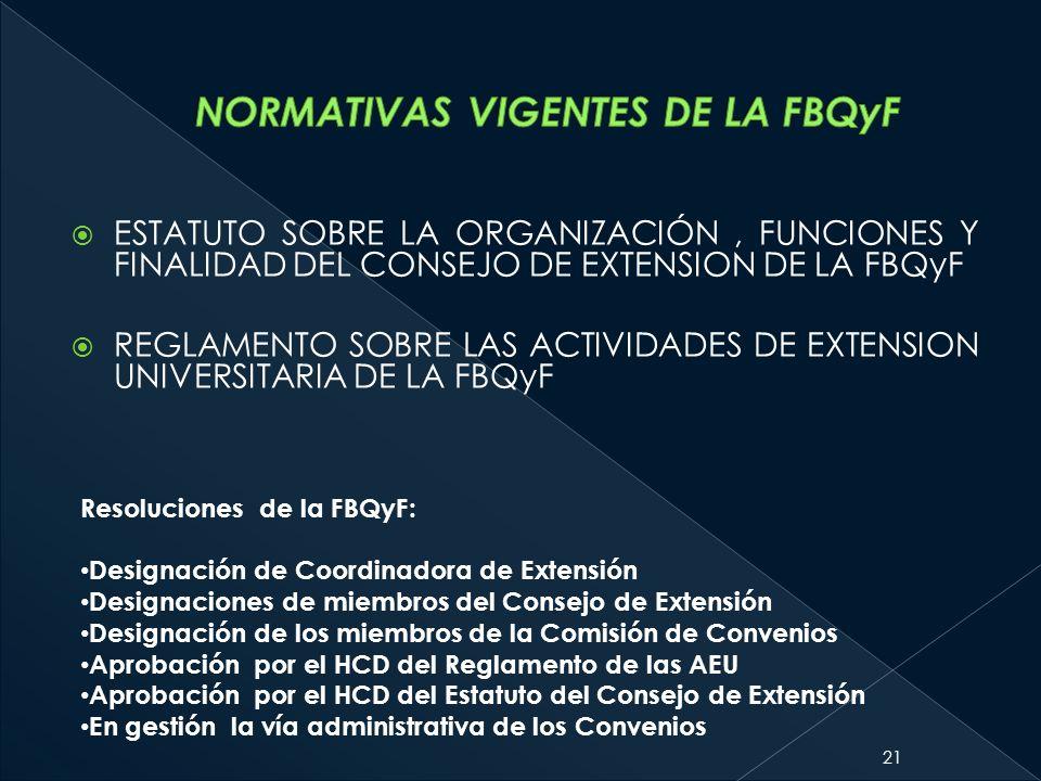 NORMATIVAS VIGENTES DE LA FBQyF