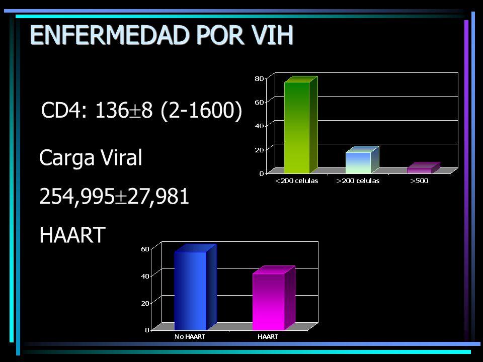 ENFERMEDAD POR VIH CD4: 1368 (2-1600) Carga Viral 254,99527,981
