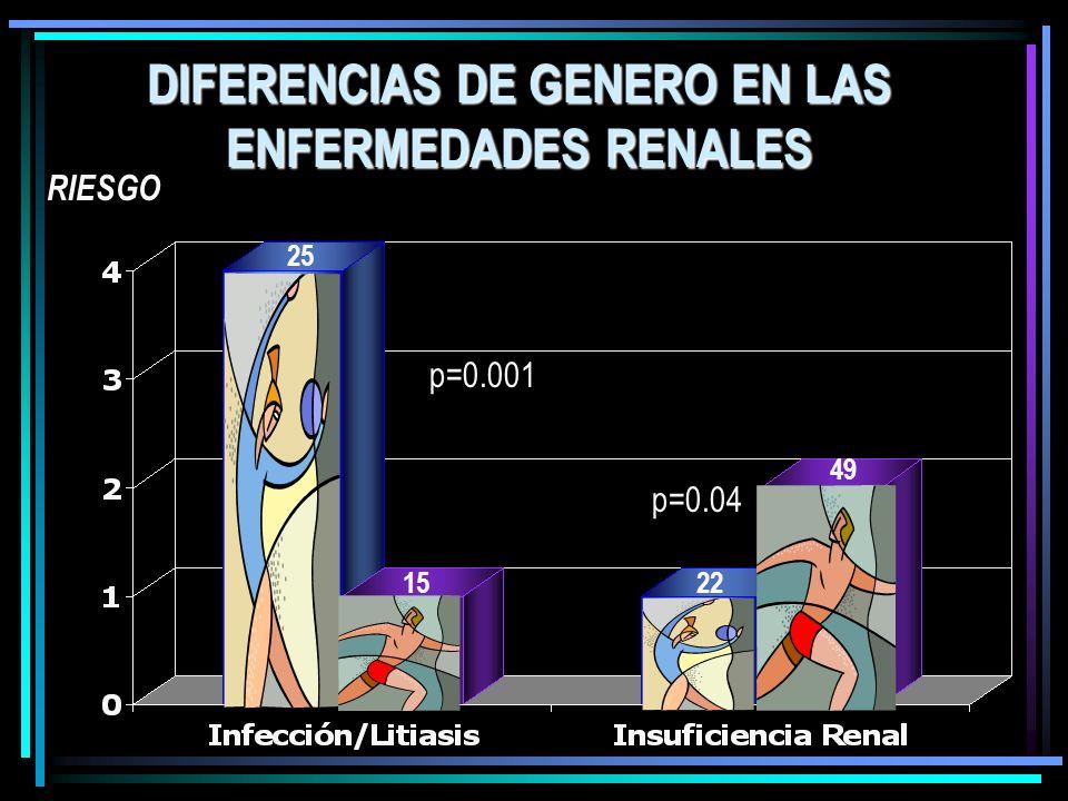 DIFERENCIAS DE GENERO EN LAS ENFERMEDADES RENALES