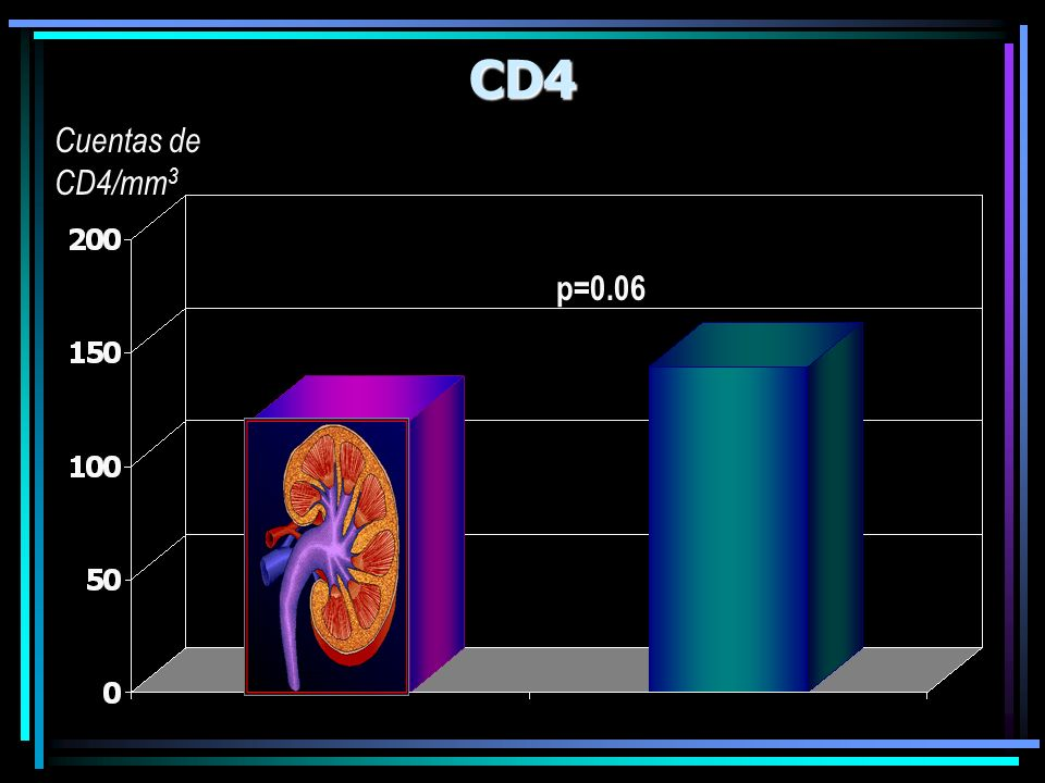 CD4 Cuentas de CD4/mm3 p=0.06