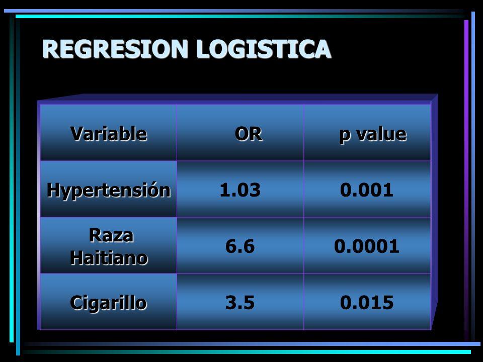 REGRESION LOGISTICA Variable OR p value Hypertensión 1.03 0.001
