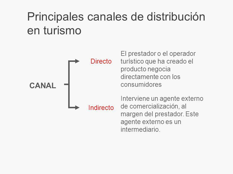 Principales canales de distribución en turismo