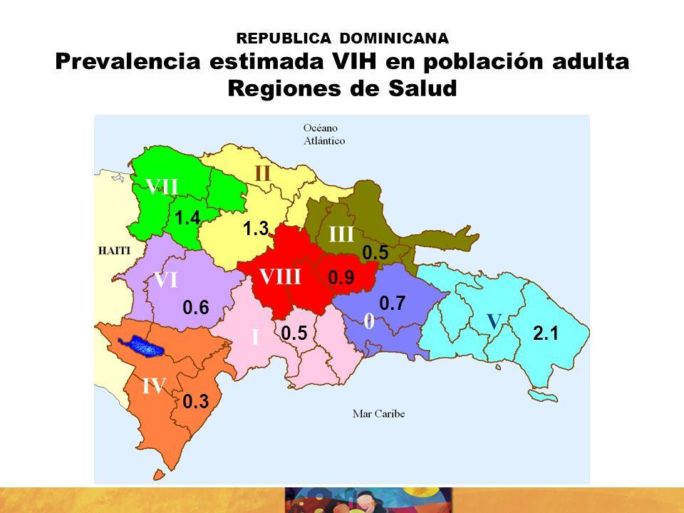 Prevalencia estimada VIH en población adulta Regiones de Salud