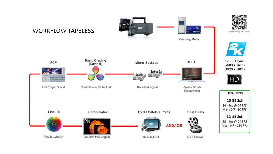 WORKFLOW TAPELESS