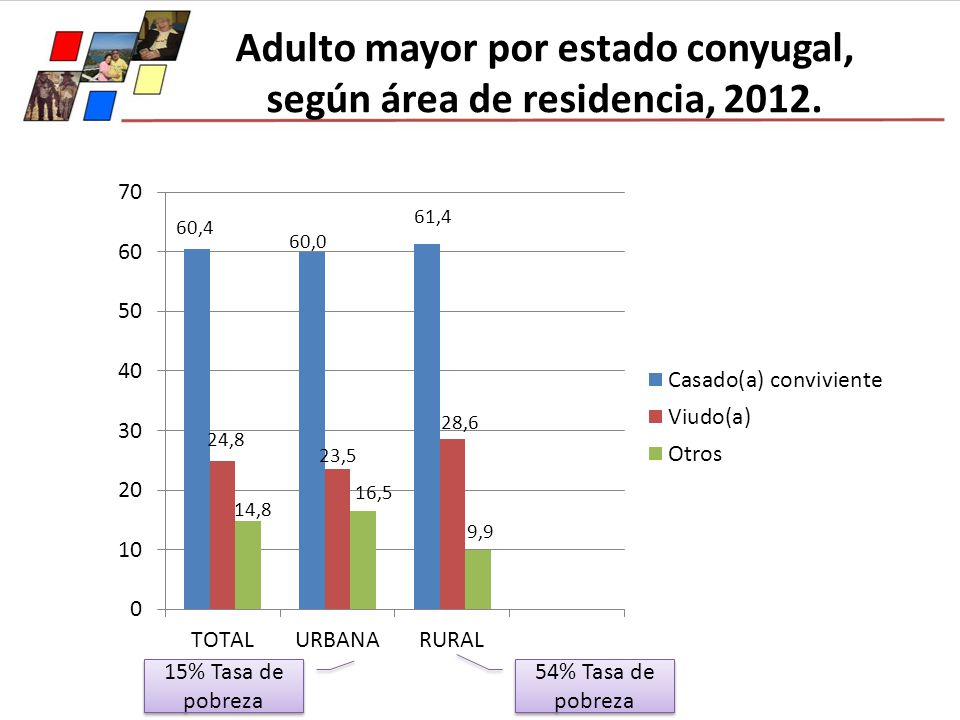 Adulto mayor por estado conyugal, según área de residencia, 2012.