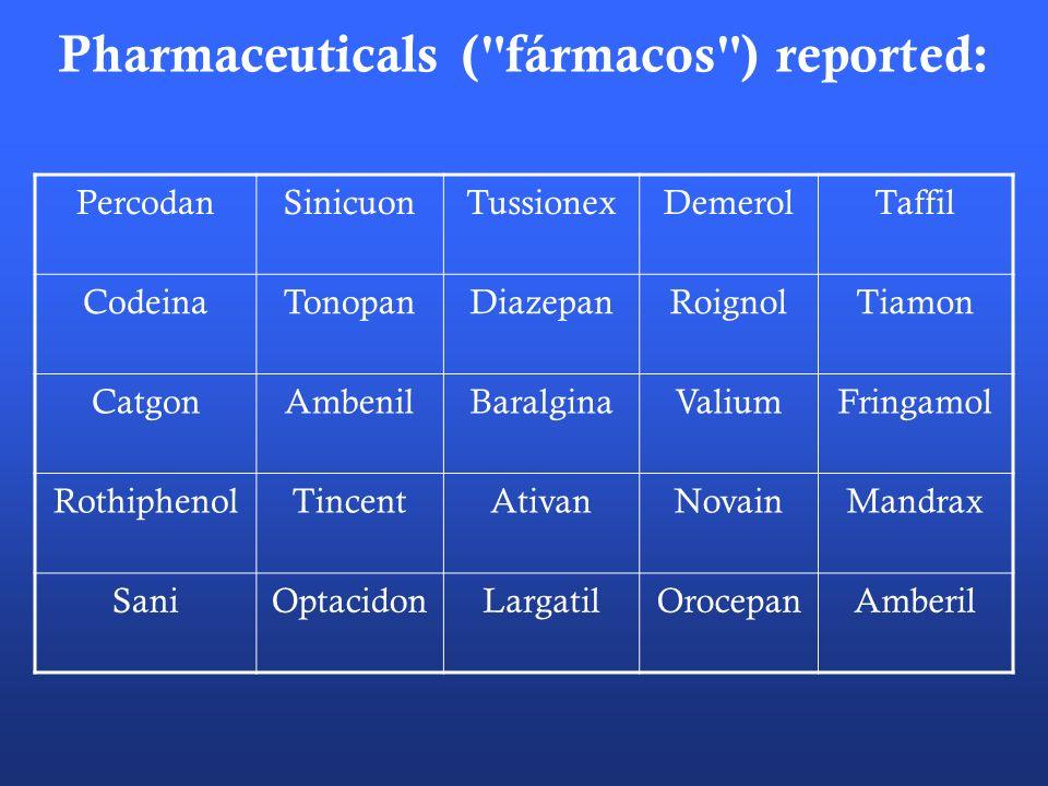 Pharmaceuticals ( fármacos ) reported: