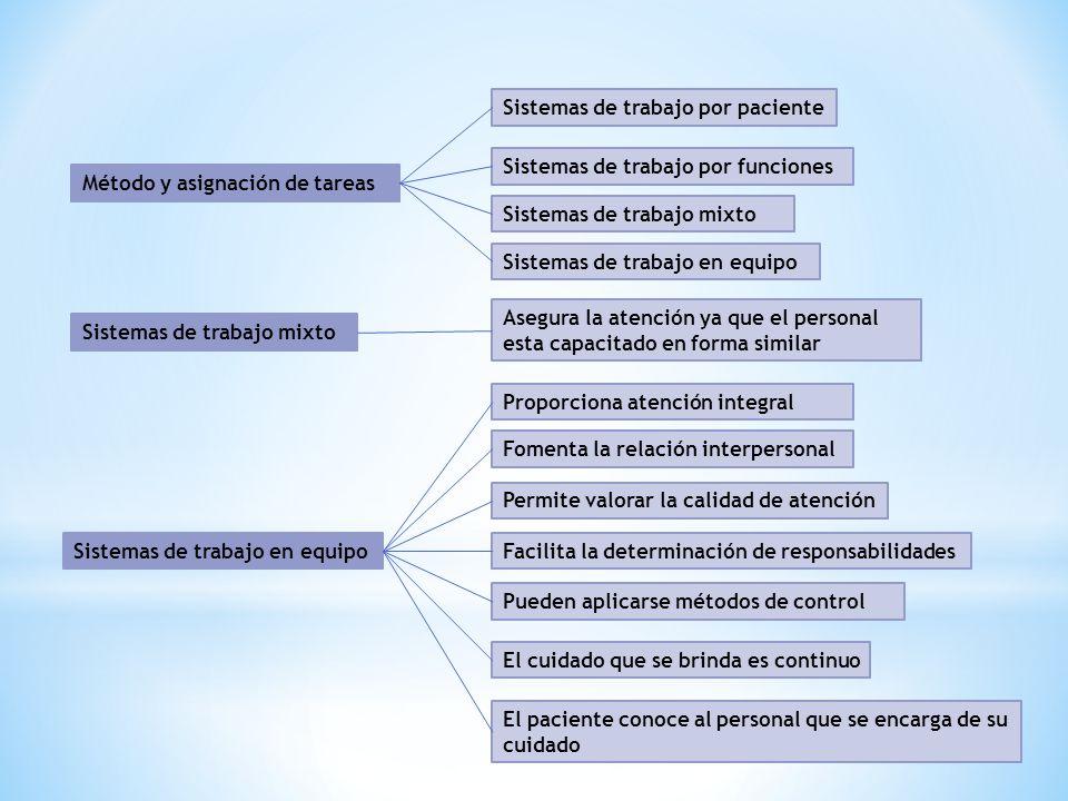 Sistemas de trabajo por paciente