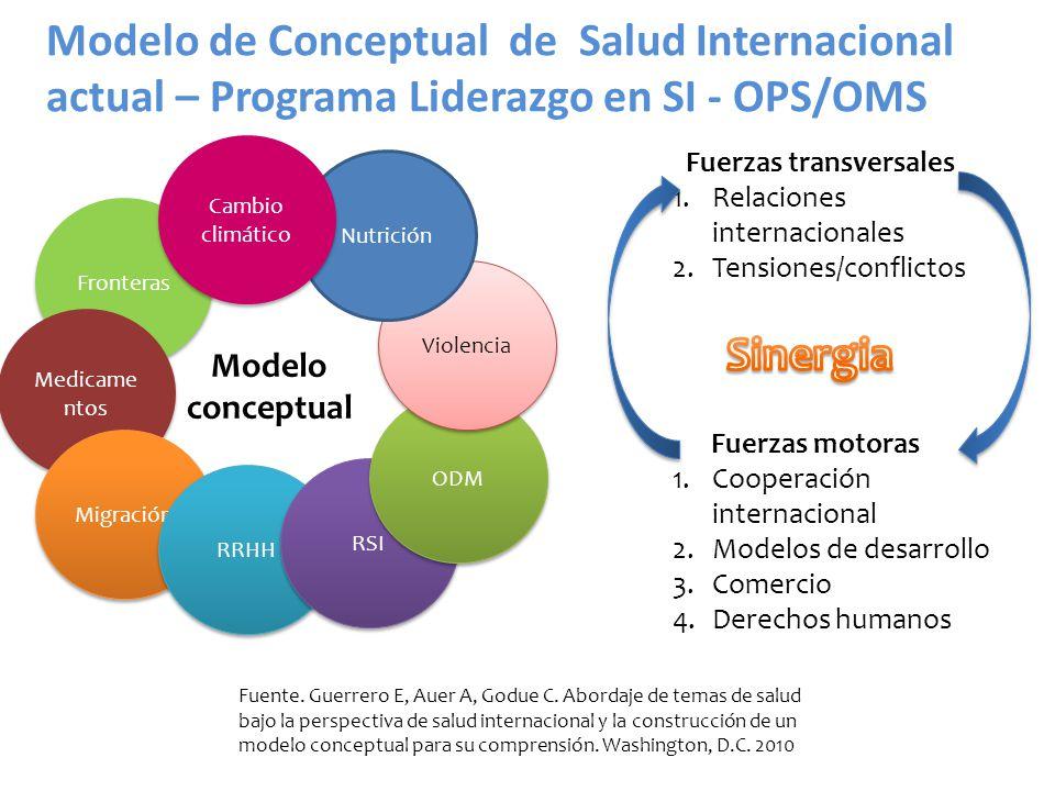 Modelo de Conceptual de Salud Internacional actual – Programa Liderazgo en SI - OPS/OMS
