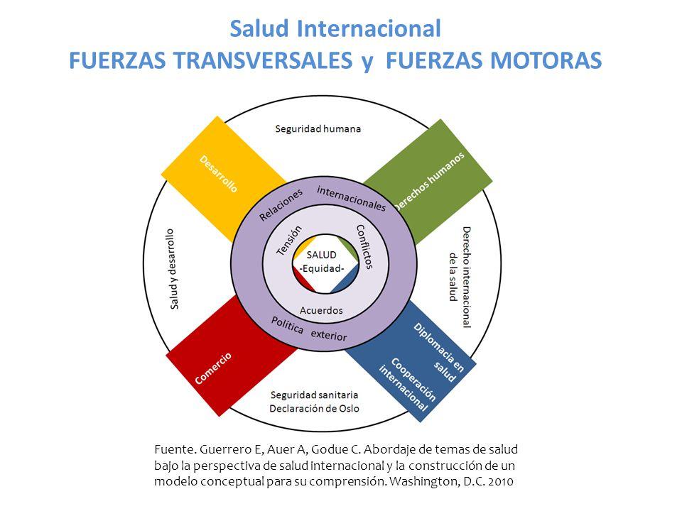 FUERZAS TRANSVERSALES y FUERZAS MOTORAS