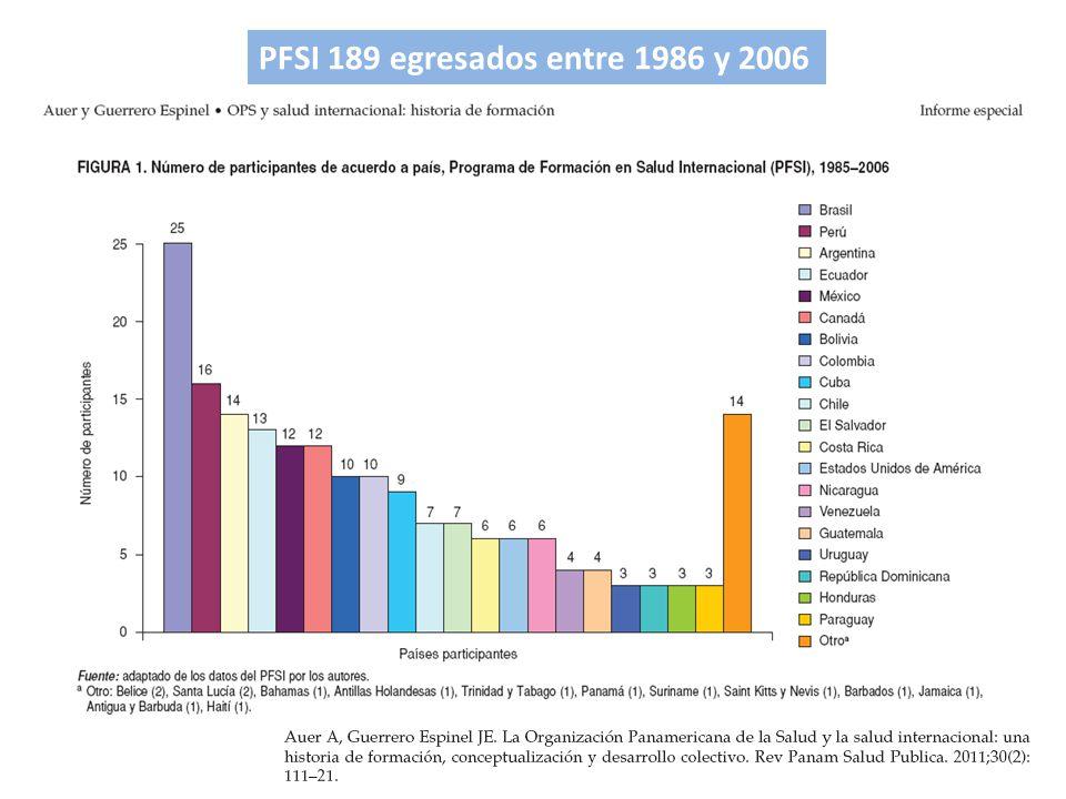 PFSI 189 egresados entre 1986 y 2006