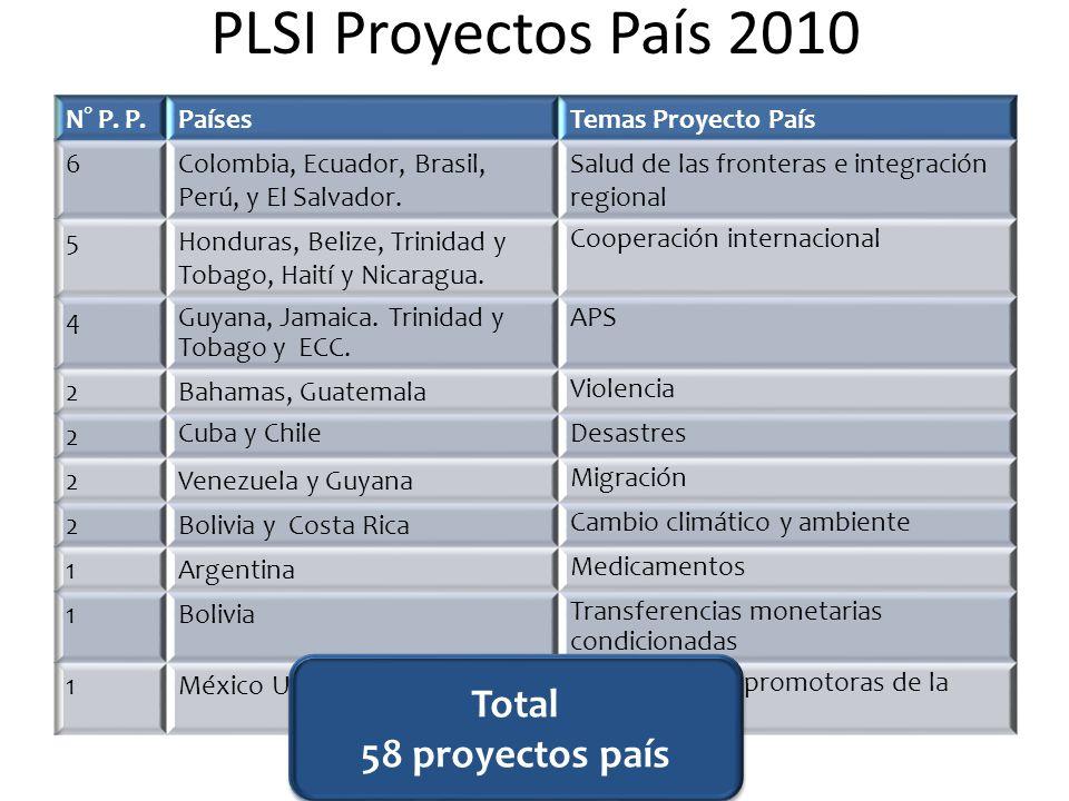 PLSI Proyectos País 2010 Total 58 proyectos país 26 proyectos país