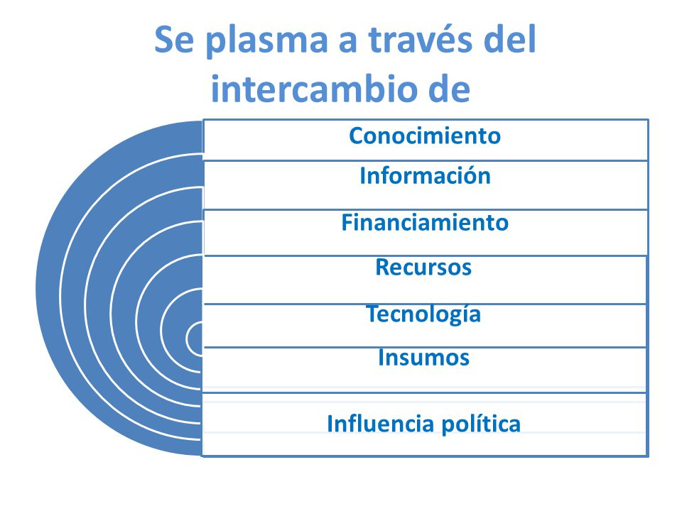 Se plasma a través del intercambio de