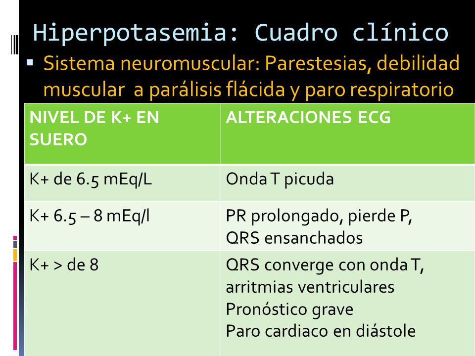 Hiperpotasemia: Cuadro clínico