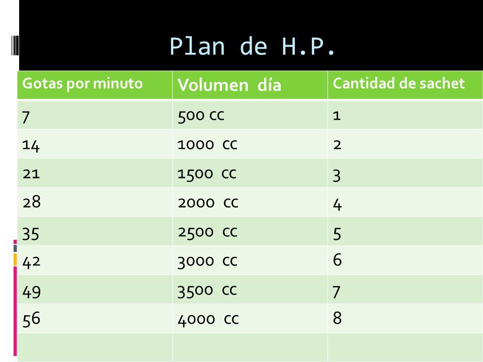 Plan de H.P. Volumen día 7 500 cc 1 14 cc 2 21 1500 cc 3 28 2000 cc 4