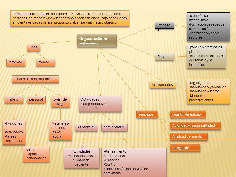 Actividades relacionadas con el cuidado del paciente