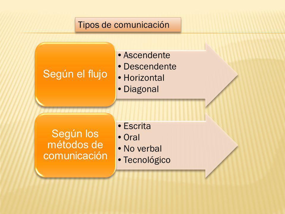 Según los métodos de comunicación