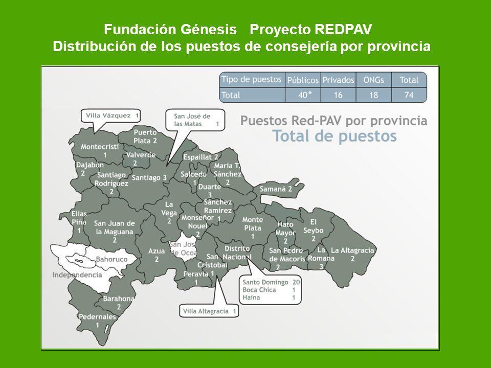 Fundación Génesis Proyecto REDPAV Distribución de los puestos de consejería por provincia
