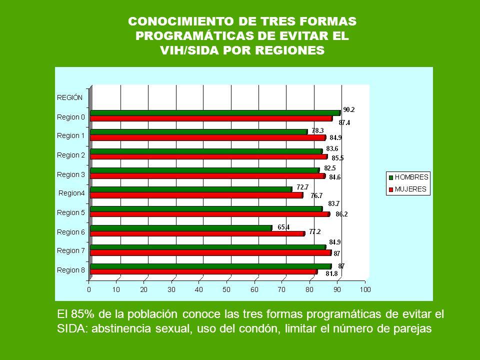 CONOCIMIENTO DE TRES FORMAS PROGRAMÁTICAS DE EVITAR EL VIH/SIDA POR REGIONES