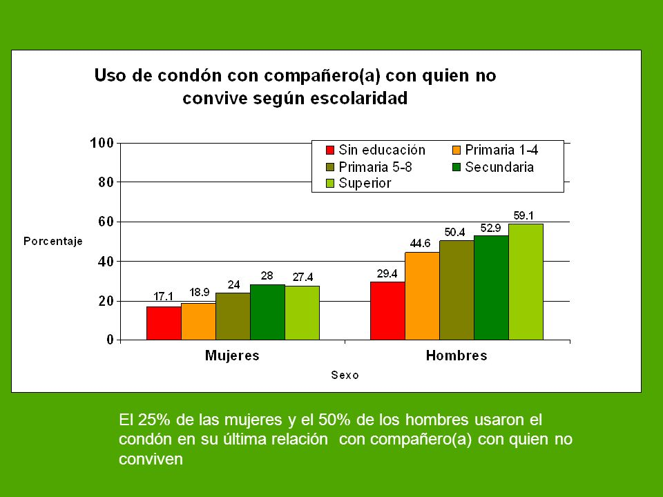 El 25% de las mujeres y el 50% de los hombres usaron el condón en su última relación con compañero(a) con quien no conviven.