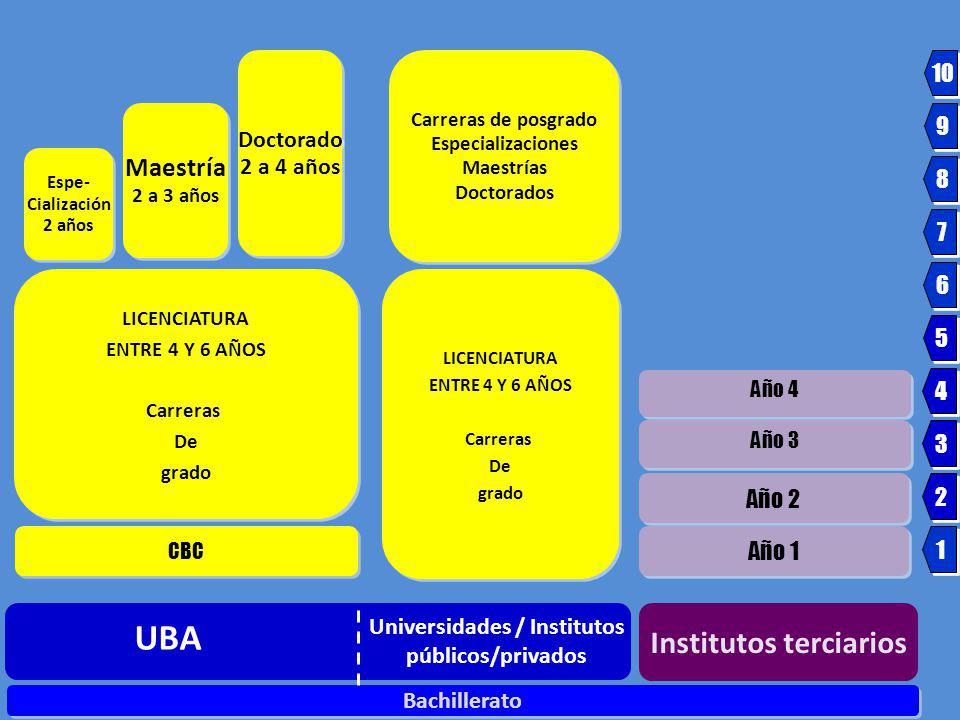 Institutos terciarios Universidades / Institutos