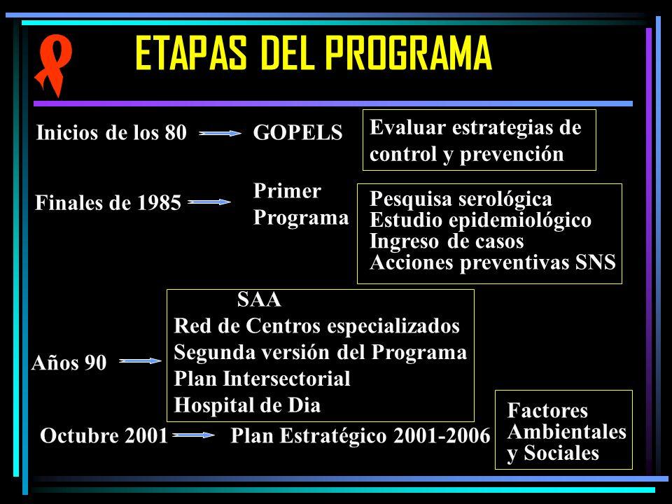 ETAPAS DEL PROGRAMA Evaluar estrategias de control y prevención