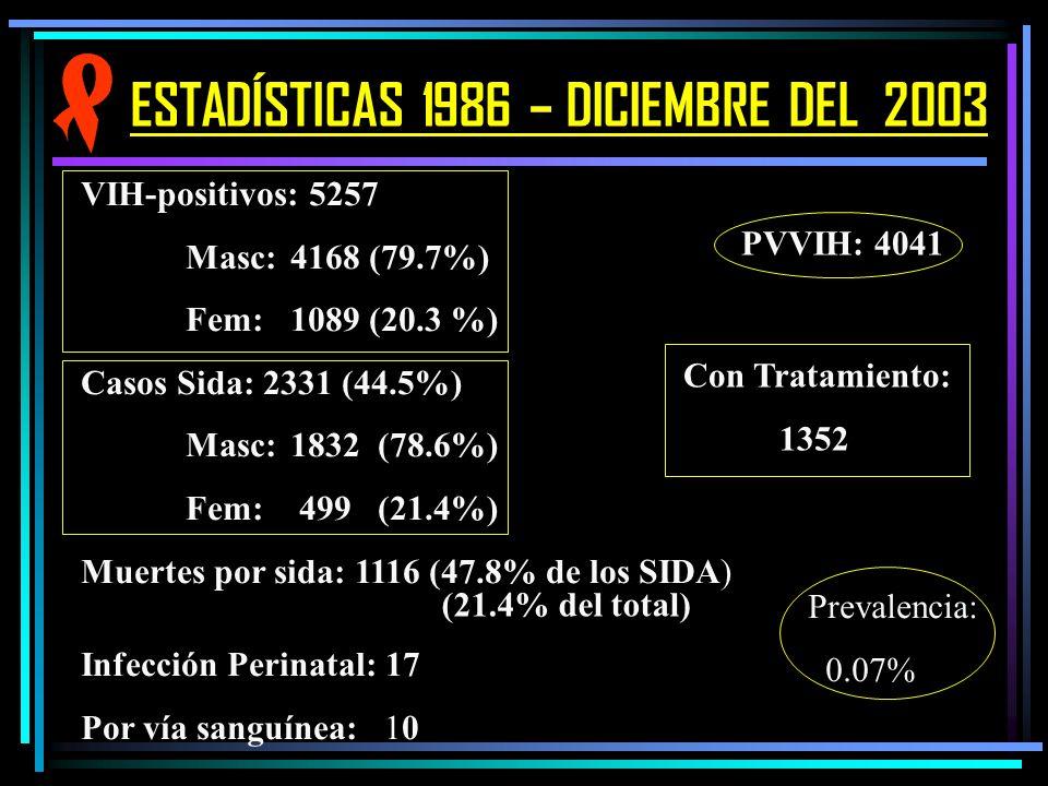 ESTADÍSTICAS 1986 – DICIEMBRE DEL 2003