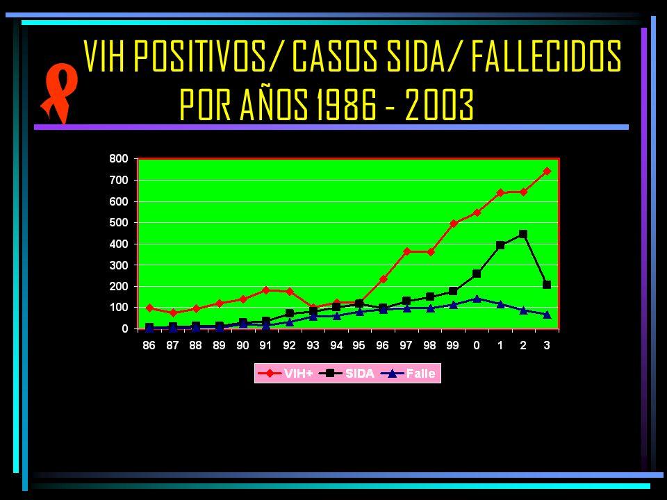 VIH POSITIVOS/ CASOS SIDA/ FALLECIDOS POR AÑOS 1986 - 2003