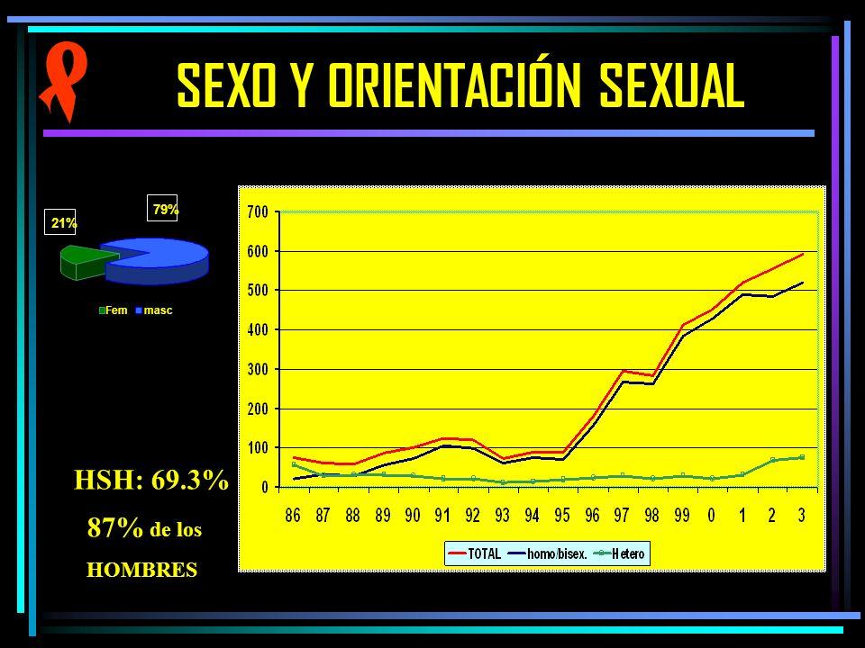 SEXO Y ORIENTACIÓN SEXUAL