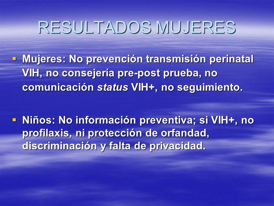 RESULTADOS MUJERES Mujeres: No prevención transmisión perinatal VIH, no consejería pre-post prueba, no comunicación status VIH+, no seguimiento.