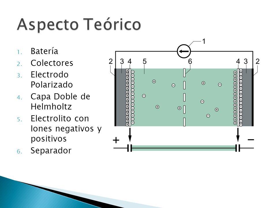 Aspecto Teórico Batería Colectores Electrodo Polarizado