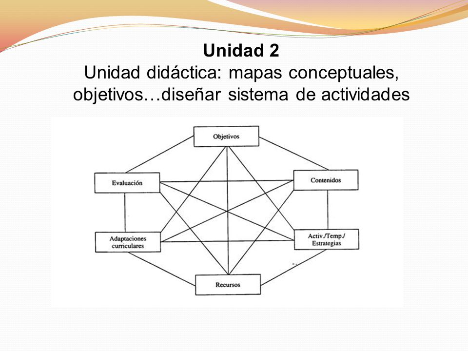 Unidad 2 Unidad didáctica: mapas conceptuales, objetivos…diseñar sistema de actividades