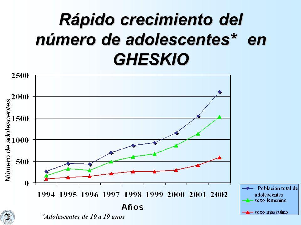 Rápido crecimiento del número de adolescentes* en GHESKIO