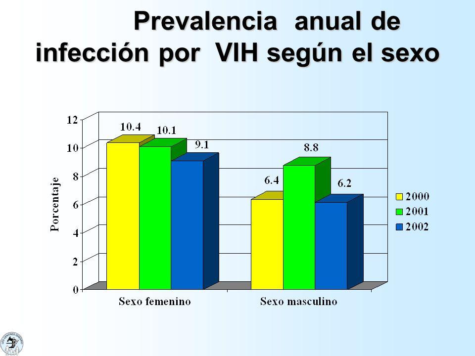 Prevalencia anual de infección por VIH según el sexo
