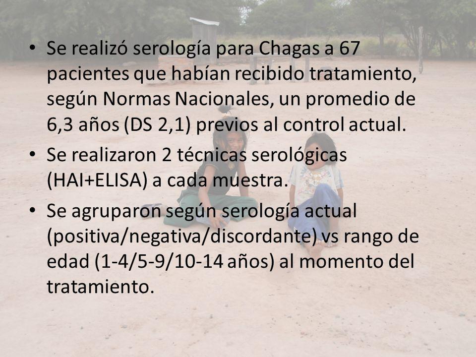 Se realizó serología para Chagas a 67 pacientes que habían recibido tratamiento, según Normas Nacionales, un promedio de 6,3 años (DS 2,1) previos al control actual.