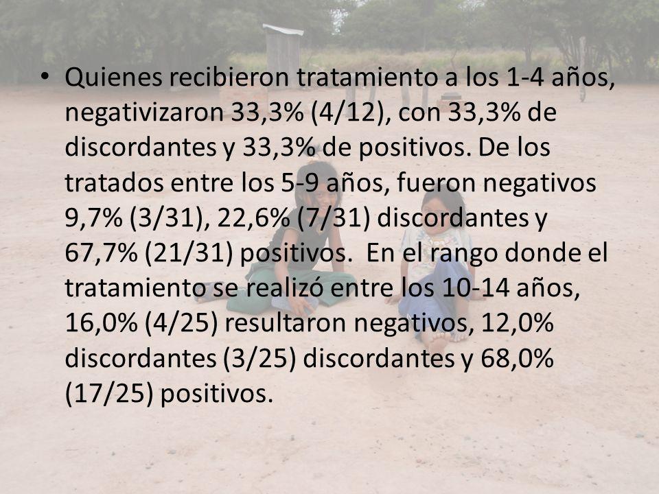Quienes recibieron tratamiento a los 1-4 años, negativizaron 33,3% (4/12), con 33,3% de discordantes y 33,3% de positivos.