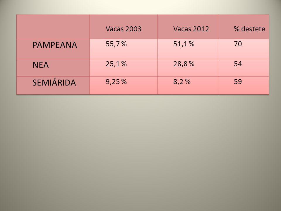 PAMPEANA NEA SEMIÁRIDA Vacas 2003 Vacas 2012 % destete 55,7 % 51,1 %