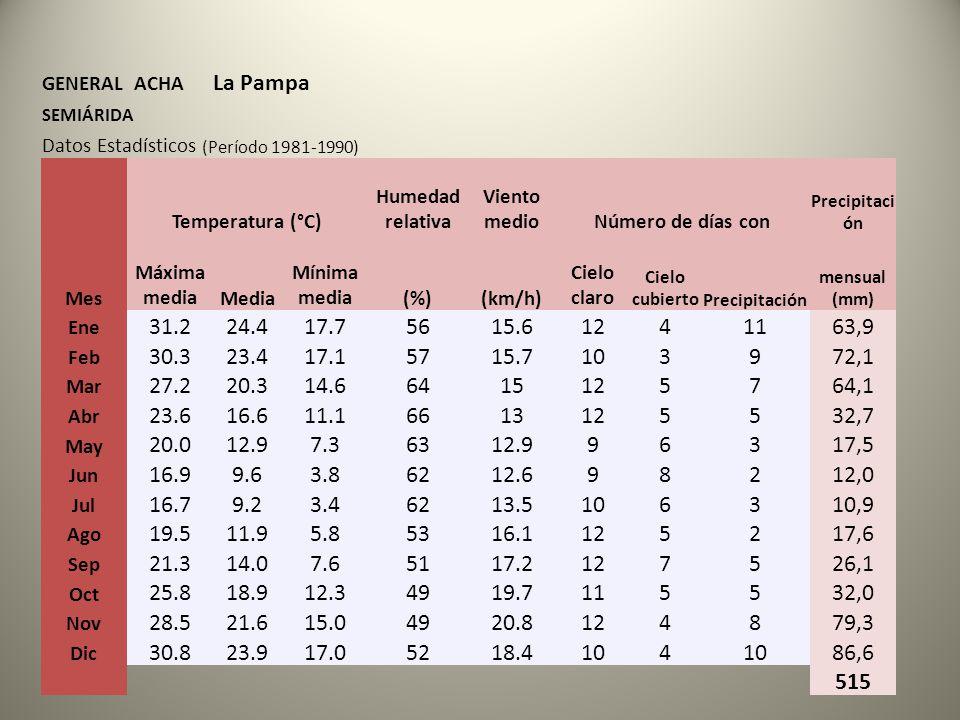 GENERAL ACHA La Pampa. SEMIÁRIDA. Datos Estadísticos (Período 1981-1990) Mes. Temperatura (°C)