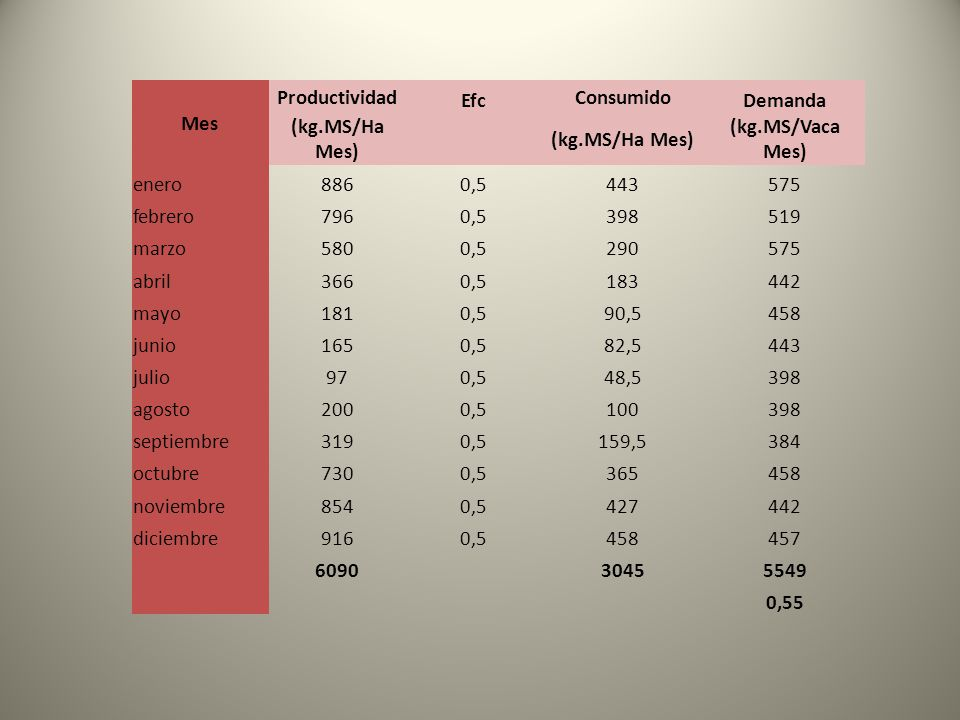Mes Productividad. Efc. Consumido. Demanda. (kg.MS/Ha Mes) (kg.MS/Vaca Mes) enero. 886. 0,5.