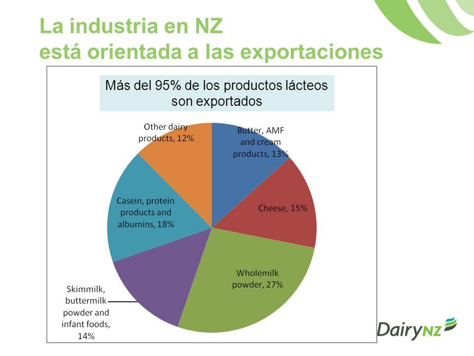La industria en NZ está orientada a las exportaciones