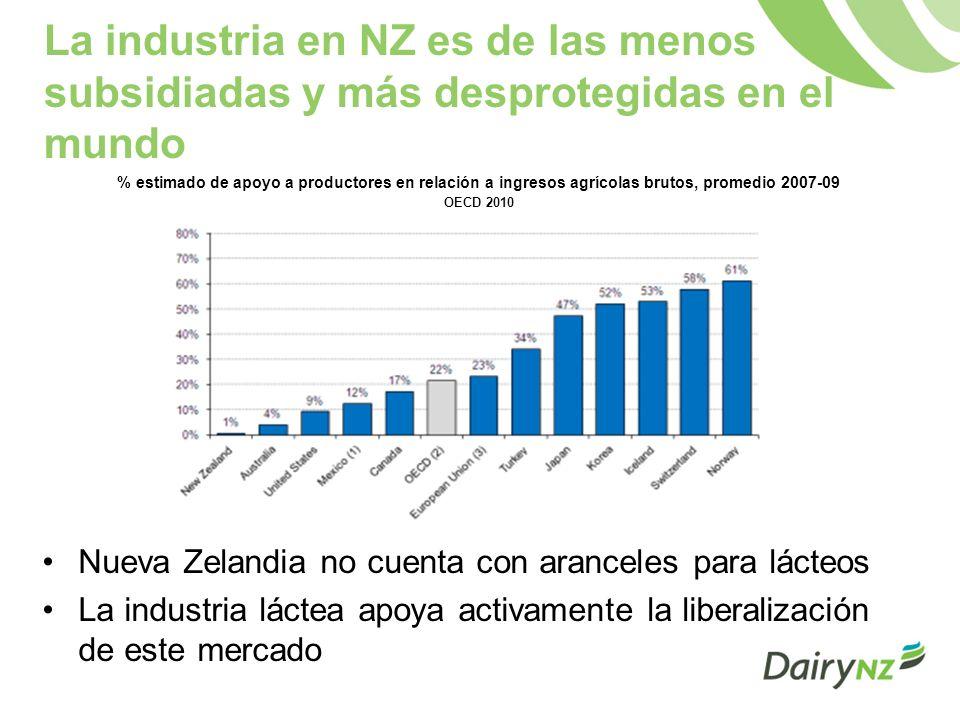 La industria en NZ es de las menos subsidiadas y más desprotegidas en el mundo