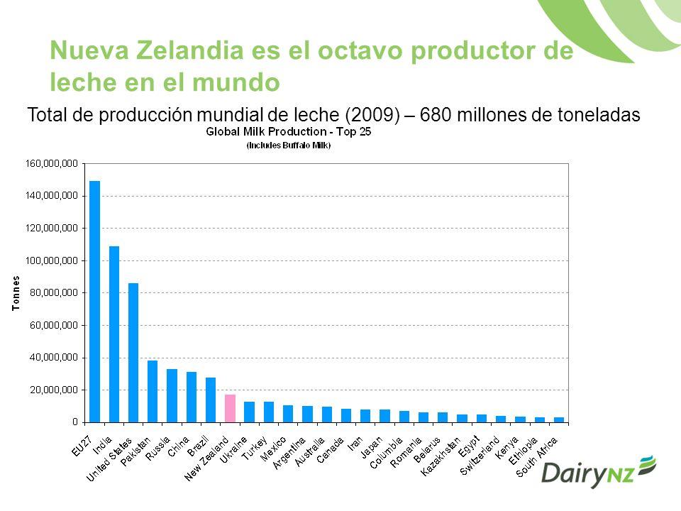 Nueva Zelandia es el octavo productor de leche en el mundo