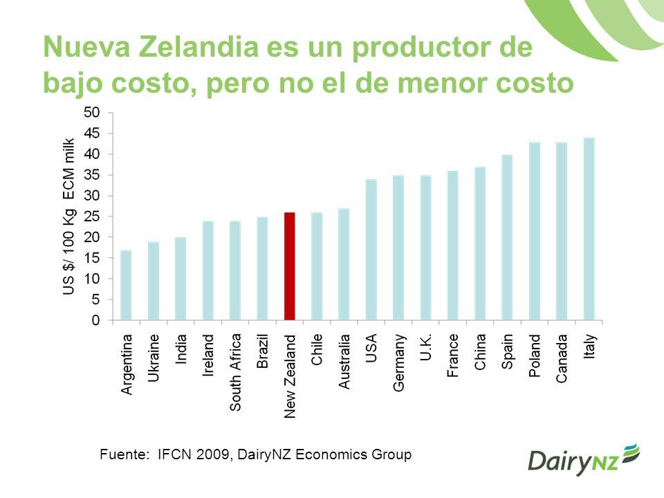 Nueva Zelandia es un productor de bajo costo, pero no el de menor costo