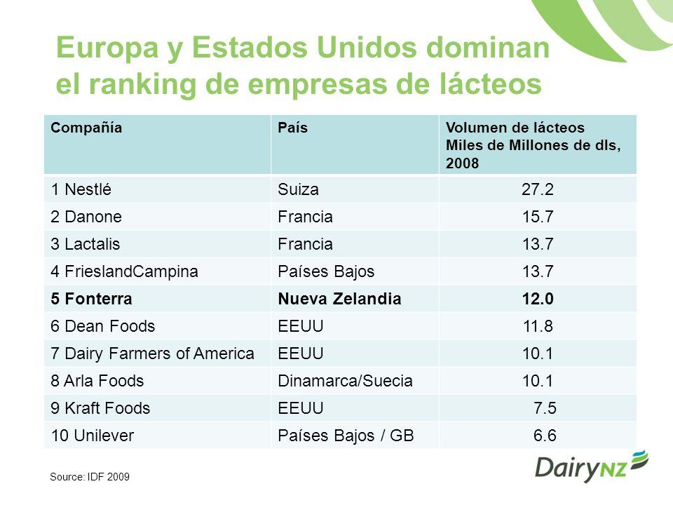 Europa y Estados Unidos dominan el ranking de empresas de lácteos