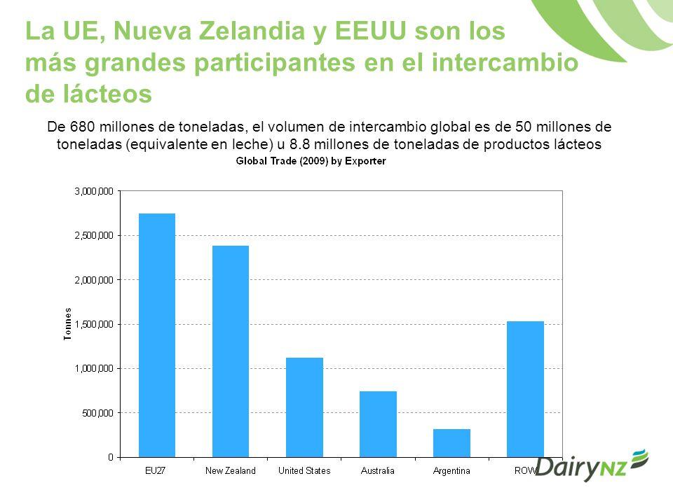La UE, Nueva Zelandia y EEUU son los más grandes participantes en el intercambio de lácteos