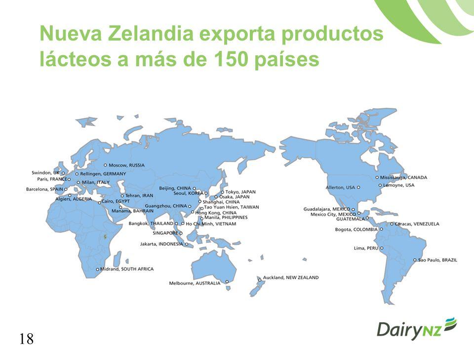 Nueva Zelandia exporta productos lácteos a más de 150 países