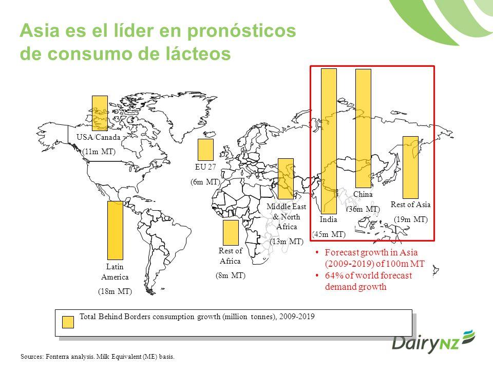 Asia es el líder en pronósticos de consumo de lácteos