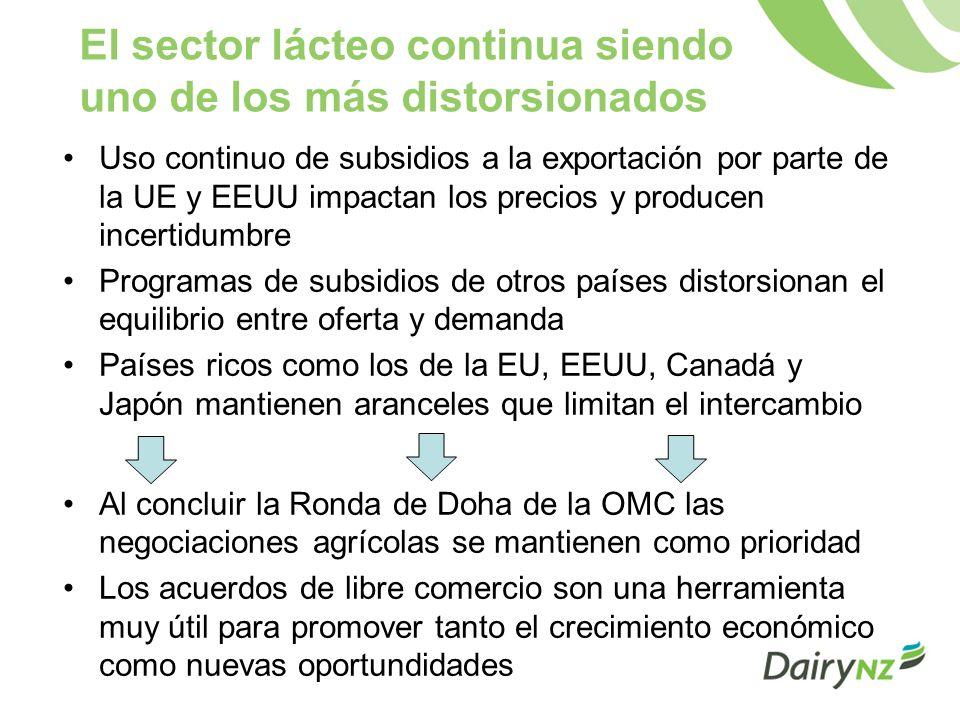 El sector lácteo continua siendo uno de los más distorsionados